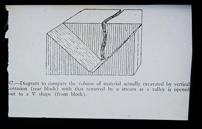 47.-Diagram to compare the volume of material actually excavated by vertical corrasion